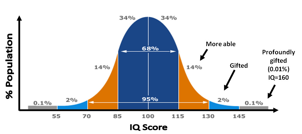 Bell curve demonstrating IQ scores and the percentage of giftedness within the general population