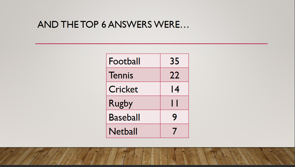 The Top 6 Answers to Question 11 in Potential Plus UK's Big Family Weekend Family Fortunes Quiz, 2019