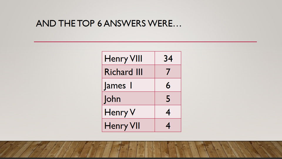 The Top 6 Answers to Question 12 in Potential Plus UK's Big Family Weekend Family Fortunes Quiz, 2019