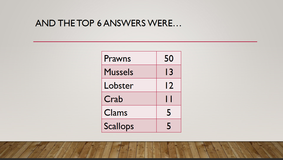 The Top 6 Answers to Question 13 in Potential Plus UK's Big Family Weekend Family Fortunes Quiz, 2019