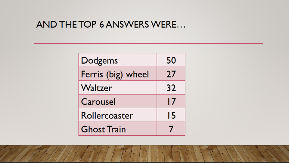 The Top 6 Answers to a Question 17 in Potential Plus UK's Big Family Weekend Family Fortunes Quiz, 2019