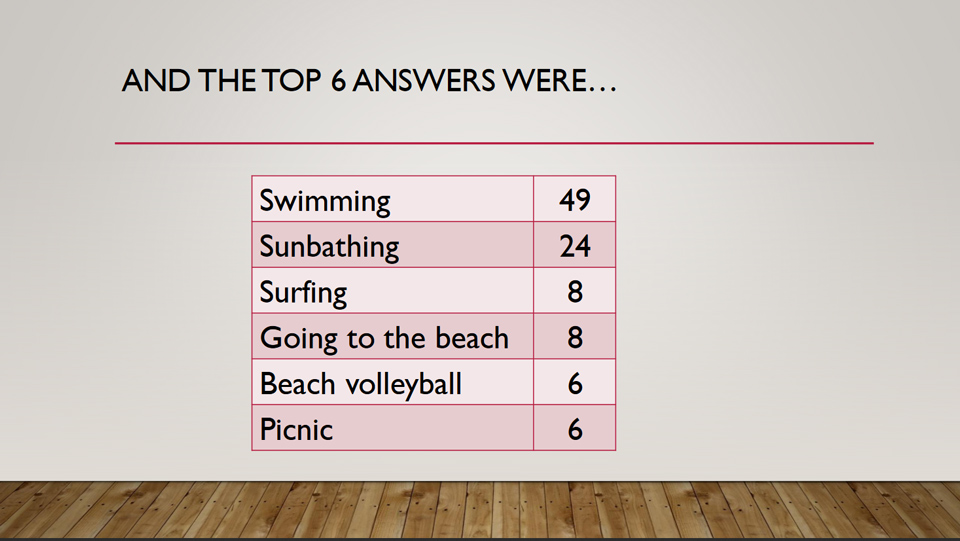 The Top 6 Answers to a Question 18 in Potential Plus UK's Big Family Weekend Family Fortunes Quiz, 2019