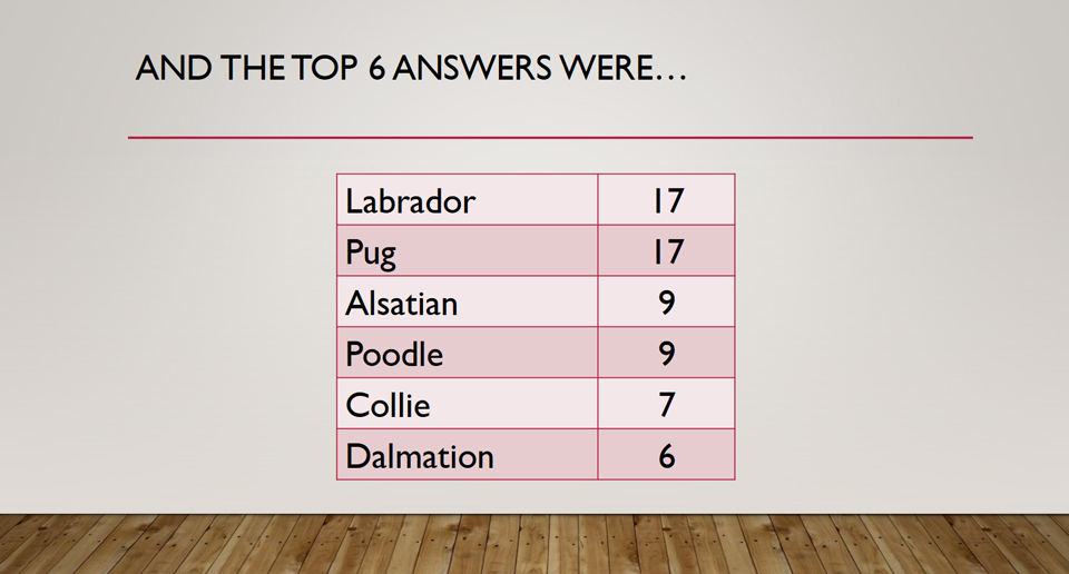 The Top 6 Answers to Question 4 in Potential Plus UK's Big Family Weekend Family Fortunes Quiz, 2019