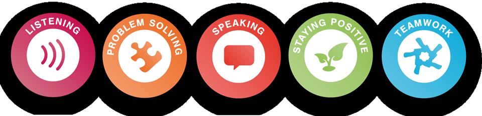 Skills builder logos listening, problem solving, speaking, staying positive, teamwork