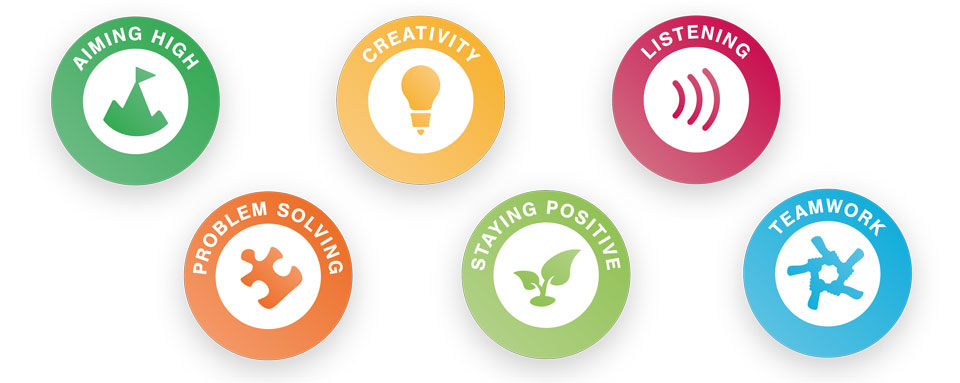 Skills Builder logos - Aiming High, Creativity, Listening, Problem Solving, Staying Positive, Teamwork