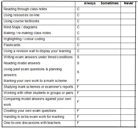 Revision Time Plan Checklist